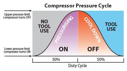 Choosing Your Next Air Compressor Made Easy | Total Tools